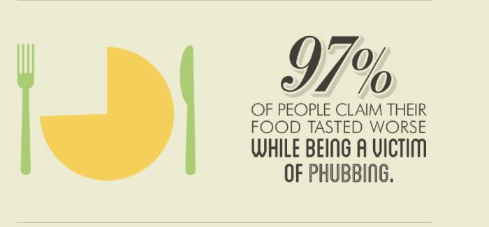phubbing dinner